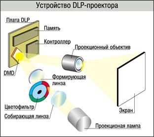 LCD vs DLP