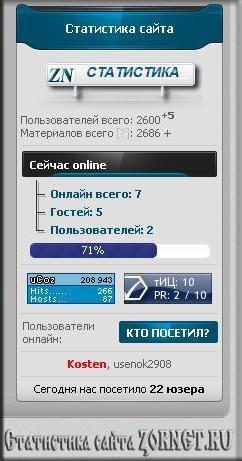 Статистика сайта zornet.ru