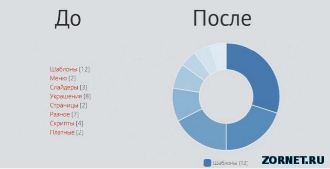 Красивый вид категории в диаграмме для uCoz